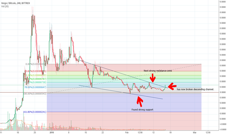 XVGBTC: XVG finally broken out of its descent?