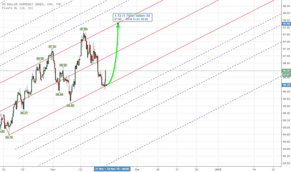 DXY: PITCHFORK - DXY US INDEX Weekly Analysis 19th - 23rd Nov 2018