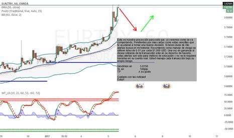 EURTRY: UERTRY que nos dice el mercado