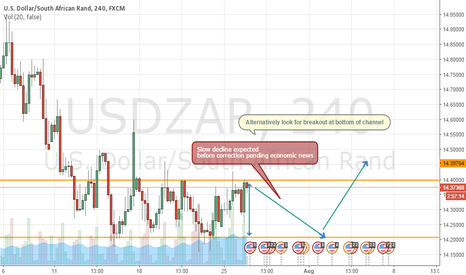 USDZAR: Rand Over Valued