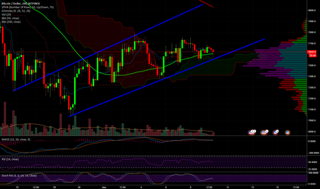 BTCUSD: BTC in Consolidation Mode