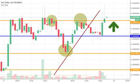 ZRXUSD: zrx/dollar