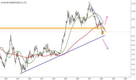 DXY: Situación general del Dólar Index
