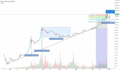 BTCUSD: BTC consolidation