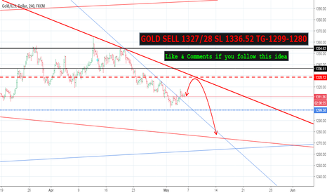 XAUUSD: GOLD SELL 1327/28 SL 1336.52 TG-1299-1280 (NFP TODAY)