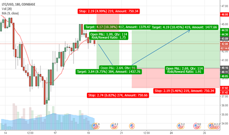 LTCUSD: LTCUSD down to 40$ as Floor and will rise UP