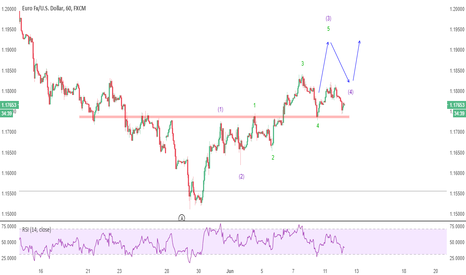 EURUSD: UPDATE: Don't take excessive risk during stormy waters, EURUSD