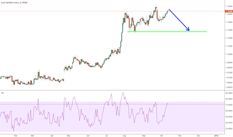 EURCHF: EURCHF: now its time to short after been a while