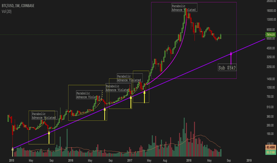 BTCUSD: BTCUSD: Long Term Support — I Suspect We'll See Lower Prices