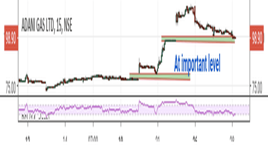 ADANIGAS: Adani Gas: Out of gas or will it rebounce after re-fueling...!!!