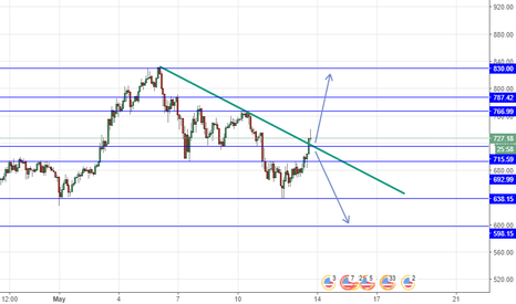 ETHUSD: ETHUSD long above 715.59 tp at the blue line on my chart