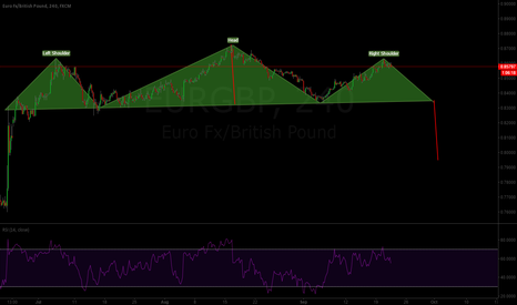 EURGBP: H&S Possible