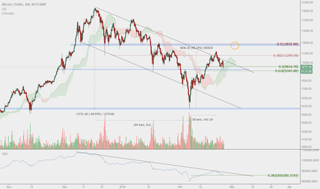 BTCUSD: BTC move to $12,500 - $13,000 before consolidation downwards
