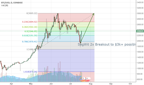 BTCUSD: Bitcoin SegWit2x Possible Breakout