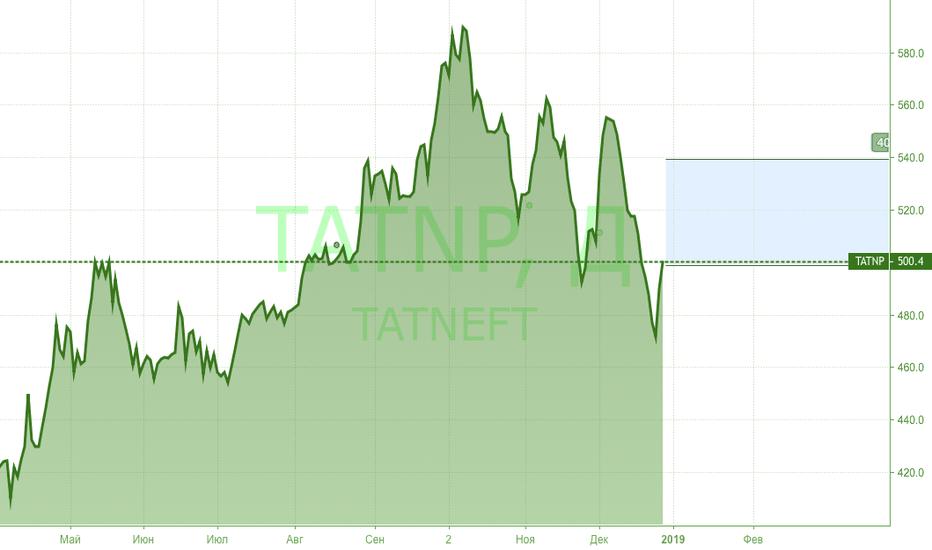 TATNP: Кто зарабатывает на слабом рубле.
