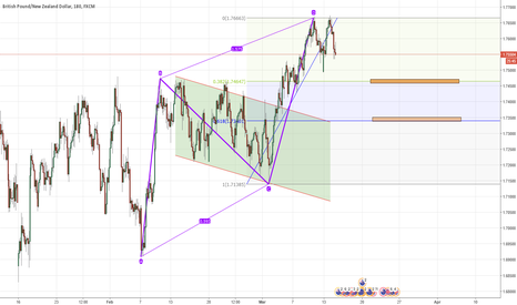 GBPNZD: gbpnzd abcd patetrn