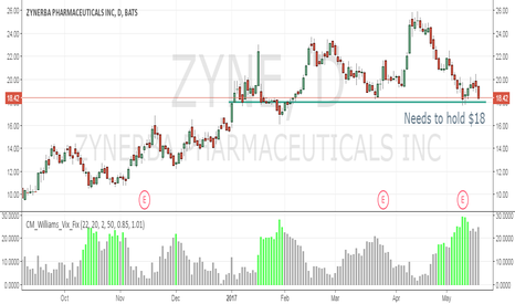 ZYNE: Needs to Hold $18