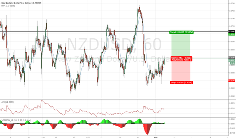 NZDUSD: Quick trade