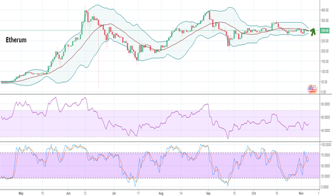 ETHUSD: Ethereum close to the resistance line of 300 USD