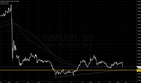 GBPUSD: Price Level for a GBP Long