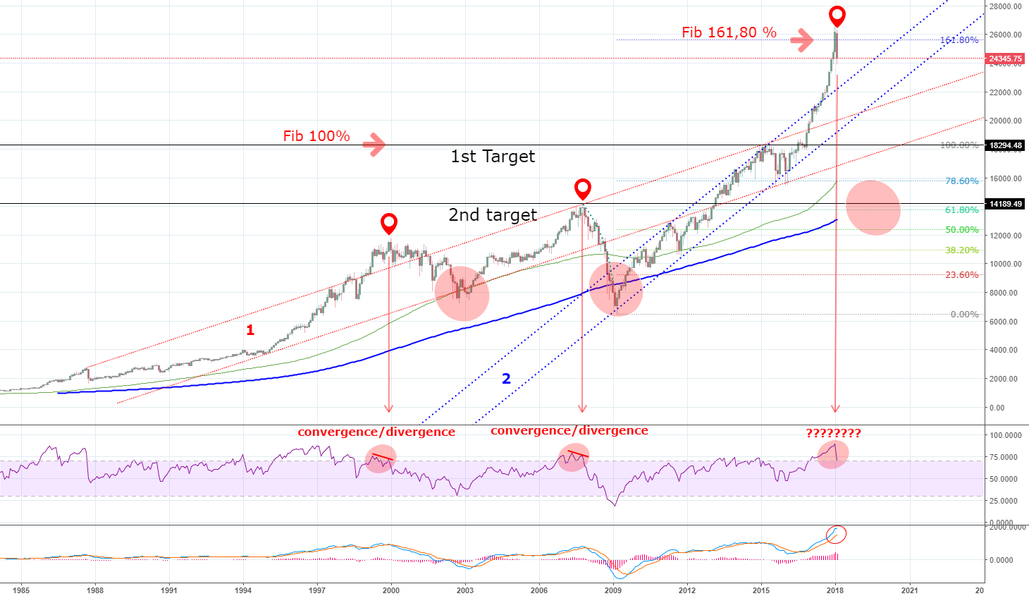 potential of Dow Jones movement from now to the upcoming months