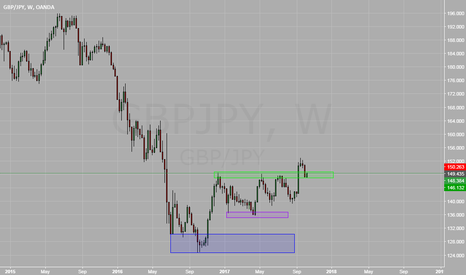 GBPJPY: GBPJPY Retest of Weekly Range