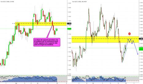 EURUSD: Inversione su eurodollaro?