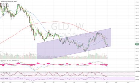 GLD: Go long Gold, NUGT