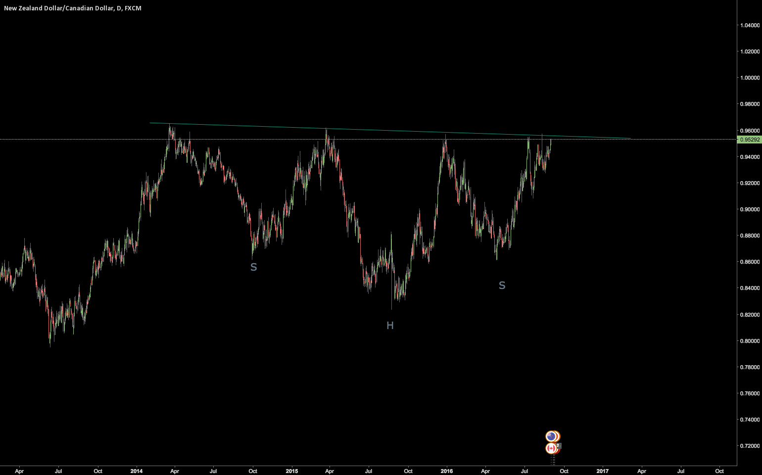 NZDCAD  27 month Head and shoulders