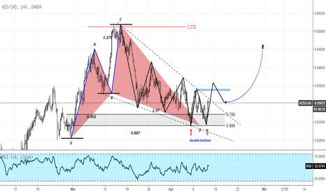 NZDCAD: NZDCAD Buy Strategi