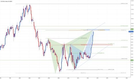 DXY: Will the Dollar Break 98.50??