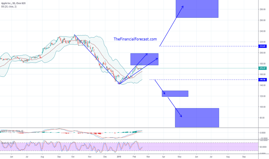 AAPL: Is AAPL back in a bullish sequence to new highs?