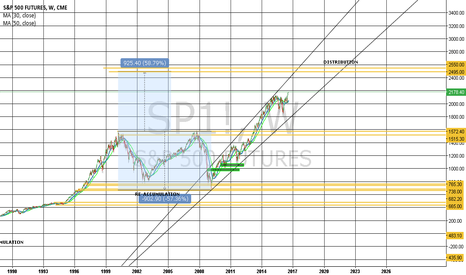 SP1!: SP500 not far from Distributon