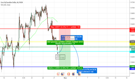 EURCAD: Eurcad sell limit