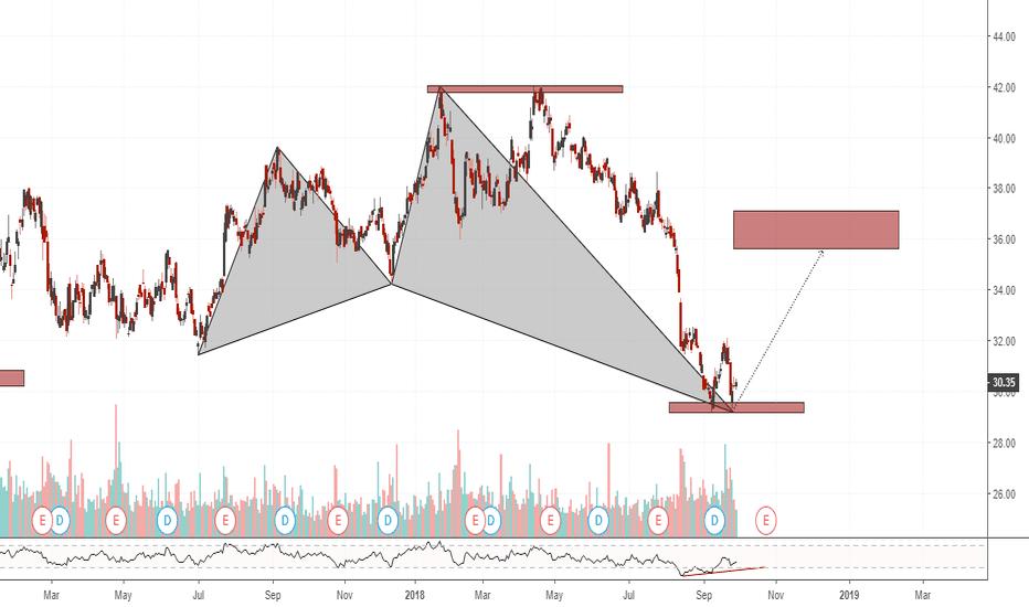 NEM: NEM(daily chart). Double bottom at Sup(Bullish Shark, (Crab)).