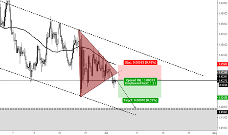EURCAD: short now