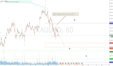 XAUUSD: GOLD:Bears look very much in control