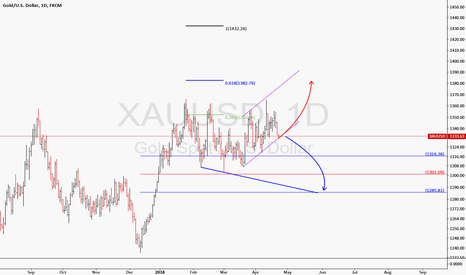 XAUUSD: South or North