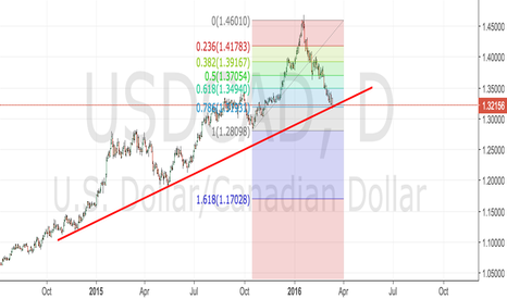 USDCAD: USDCAD weekly long
