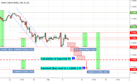 EURCHF: Expected Intermediate TP for EUR CHF
