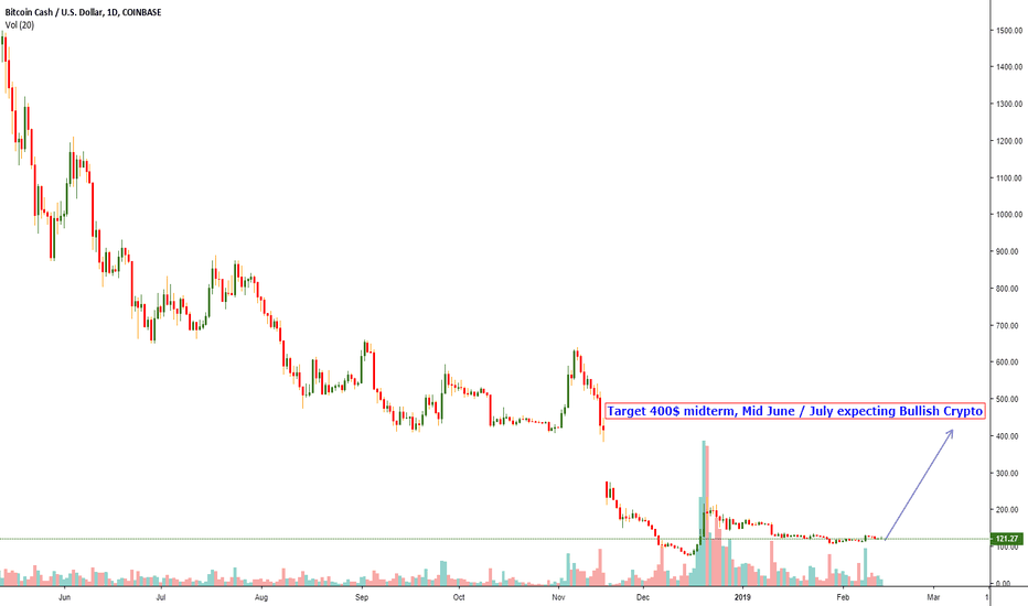 BCHUSD: Neautral Crypto
