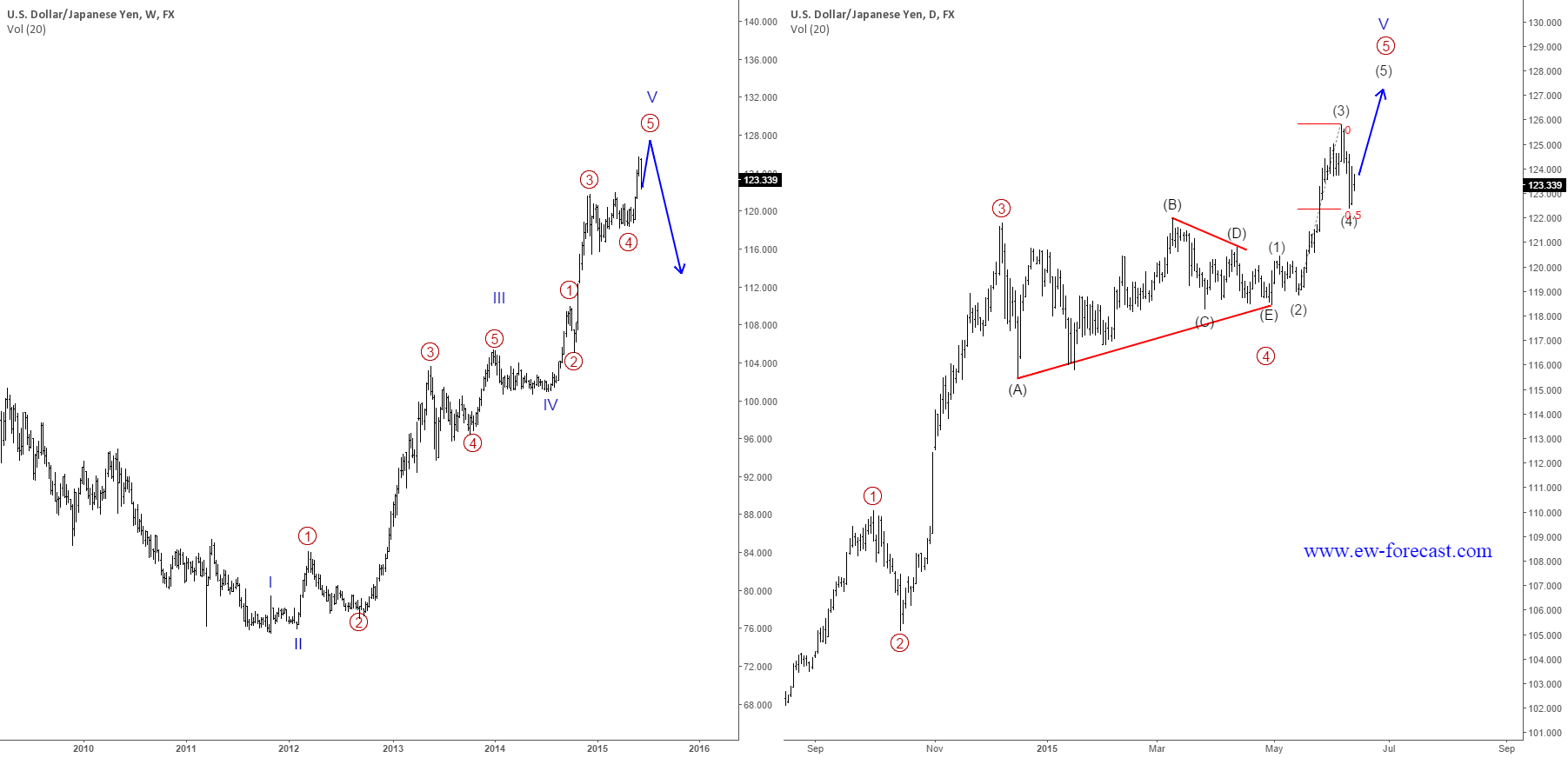 USDJPY UPDATE II : Correction unfolding