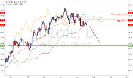 UKOIL: Crude Oil is getting smashed under King Kong's Fist