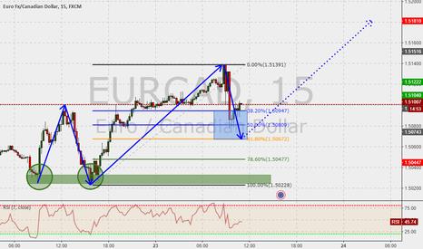 EURCAD: EURCAD 15m : Double bottom trade