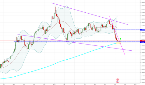 USDCAD: USDCAD - Weekly - We're getting close...