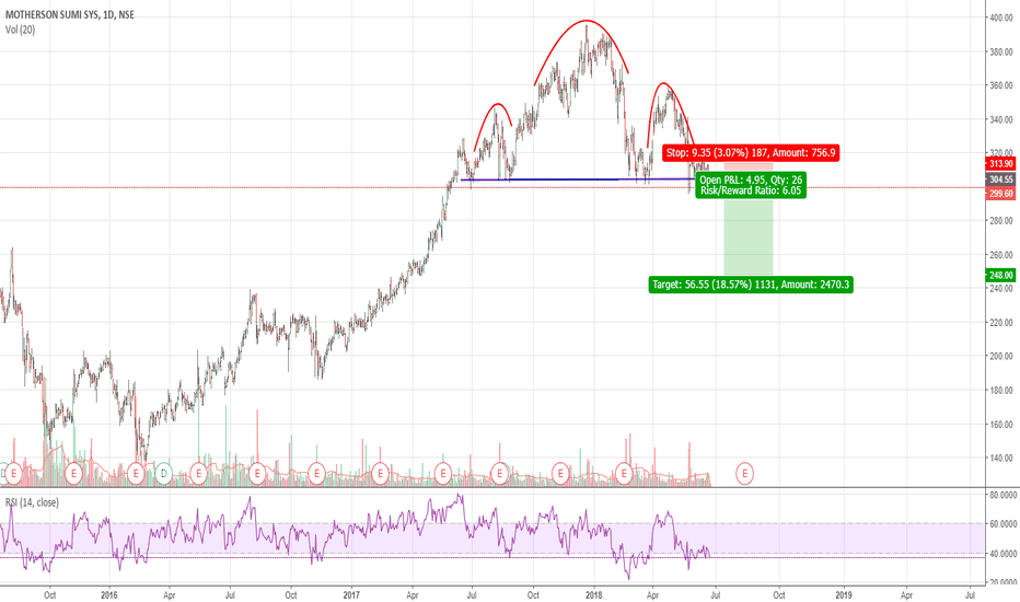 MOTHERSUMI: Motherson Sumi - Head and Shoulder pattern