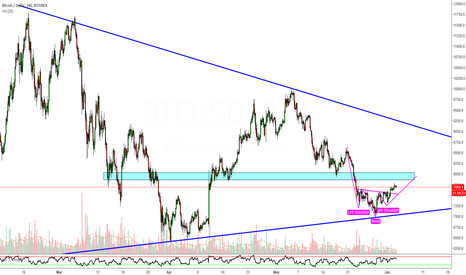 BTCUSD: BITCOIN - Head & Shoulder Bottom within a Triangle