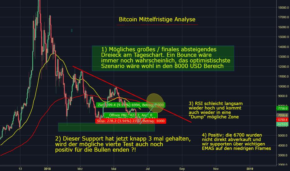 BTCUSD: Bitcoin weiterhin im Downtrend - kurzfristiger Bounce möglich