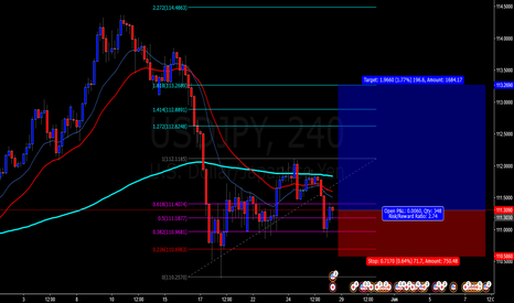 USDJPY: possible movement bullish