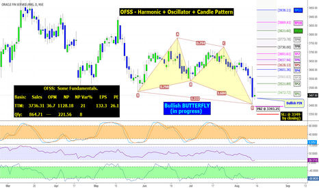 OFSS: OFSS: Reversal supported by Harmonic, Oscillator, Candle Pattern